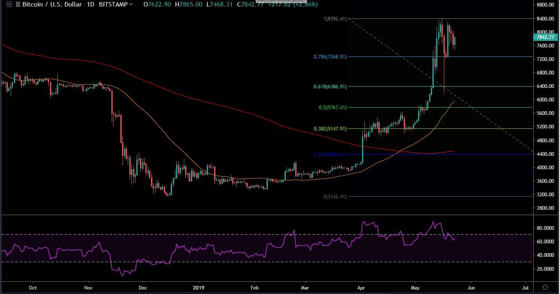 Bitcoin (BTC) Price Analysis – May 23